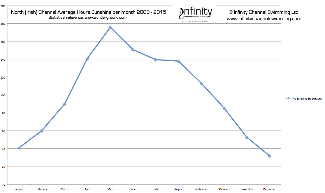average hours sunshine per month nc 2000 - 2015